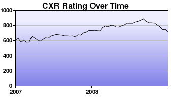 CXR Chess Rating Chart for Player Brighton Simmons