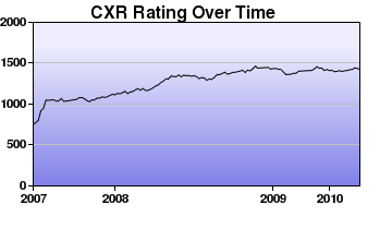 CXR Chess Rating Chart for Player Ford Nakagawa