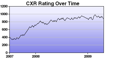 CXR Chess Rating Chart for Player T Yang