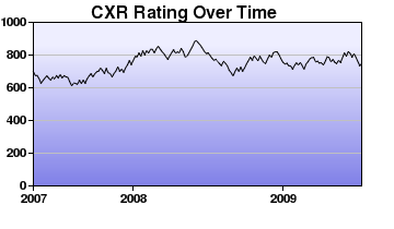CXR Chess Rating Chart for Player C Karas