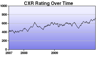 CXR Chess Rating Chart for Player C Zhu