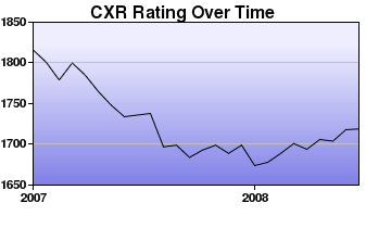 CXR Chess Rating Chart for Player Jiri Kabelac