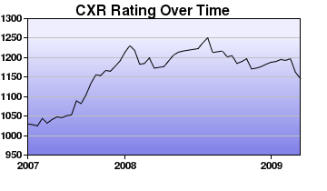 CXR Chess Rating Chart for Player Kevin Durkin