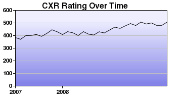CXR Chess Rating Chart for Player J Dankevy