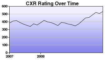 CXR Chess Rating Chart for Player J Kranjec