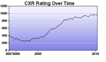 CXR Chess Rating Chart for Player C Zhang
