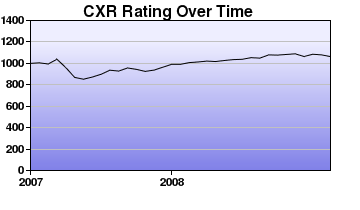 CXR Chess Rating Chart for Player Myungkeun Cho