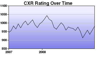 CXR Chess Rating Chart for Player Jack Jarvis