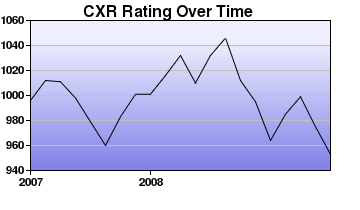 CXR Chess Rating Chart for Player Jesse Wang