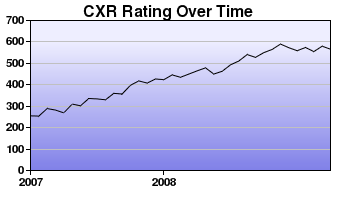 CXR Chess Rating Chart for Player Ashok Arjunakani