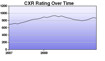 CXR Chess Rating Chart for Player William Lin