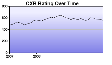 CXR Chess Rating Chart for Player Sean Morge