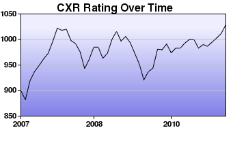 CXR Chess Rating Chart for Player Kaishu Tamura