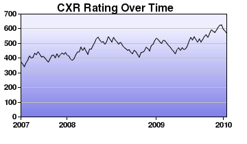CXR Chess Rating Chart for Player R Wills