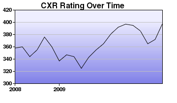 CXR Chess Rating Chart for Player J Giorshev