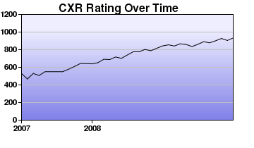 CXR Chess Rating Chart for Player Scott Oconnor