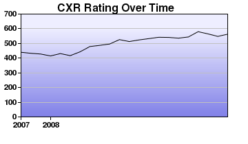 CXR Chess Rating Chart for Player Christopher Rupprecht