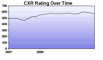 CXR Chess Rating Chart for Player Spencer Parts