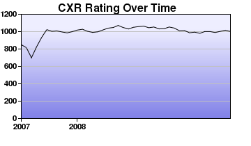 CXR Chess Rating Chart for Player Kyle Motoshige