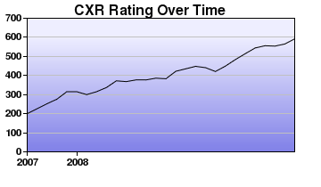 CXR Chess Rating Chart for Player Jacob Frandsen