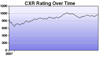 CXR Chess Rating Chart for Player N Chinsen