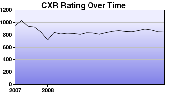 CXR Chess Rating Chart for Player Do-gyoon Kim