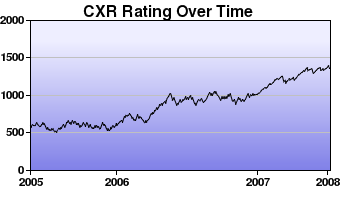 CXR Chess Rating Chart for Player Bethany C