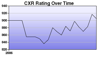 CXR Chess Rating Chart for Player K Rodrigues