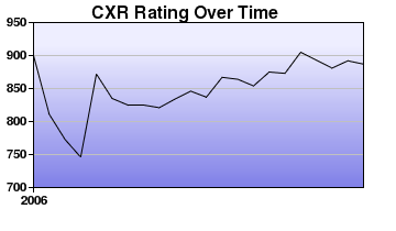 CXR Chess Rating Chart for Player C Toyama