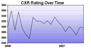 CXR Chess Rating Chart for Player K Kahue