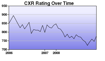CXR Chess Rating Chart for Player A Lee