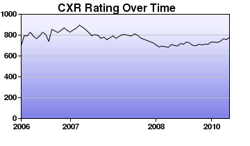 CXR Chess Rating Chart for Player Nathaniel Emerson