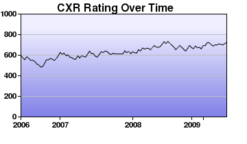 CXR Chess Rating Chart for Player J Prothero