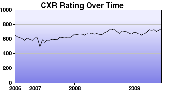 CXR Chess Rating Chart for Player Ryson Lee