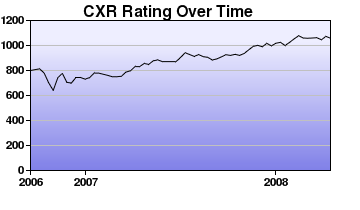 CXR Chess Rating Chart for Player Adam Pating