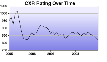 CXR Chess Rating Chart for Player Derek Pitts