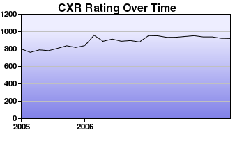 CXR Chess Rating Chart for Player S Allosada