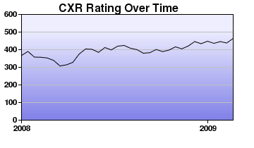 CXR Chess Rating Chart for Player K Docherty