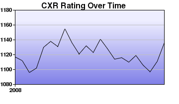 CXR Chess Rating Chart for Player Justin Rajsky