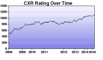 CXR Chess Rating Chart for Player Nikith Kurella