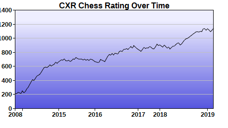 CXR Chess Rating Chart for Player Ryan Sizemore
