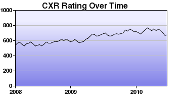 CXR Chess Rating Chart for Player Jacob Piersall