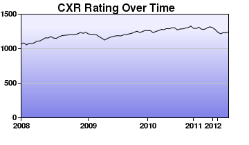 CXR Chess Rating Chart for Player Patrick Leung