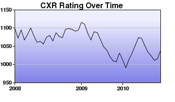 CXR Chess Rating Chart for Player Caleb Deal