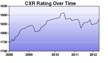 CXR Chess Rating Chart for Player Ryan Farell
