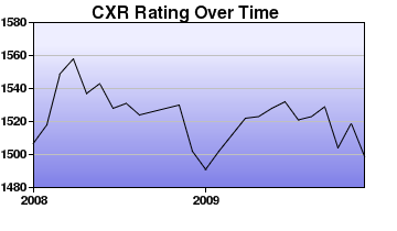 CXR Chess Rating Chart for Player Michelle Farell