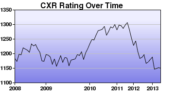 CXR Chess Rating Chart for Player Hans Chen