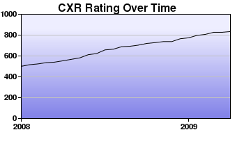 CXR Chess Rating Chart for Player Brian Bishop