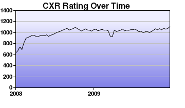 CXR Chess Rating Chart for Player R Brandon