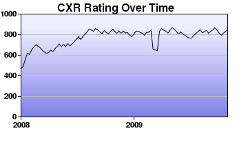 CXR Chess Rating Chart for Player G Reavie